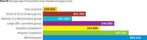 Medical Billing And Coding Salary >> Medical Billing And Coding Salary In Texas Pay For Billing